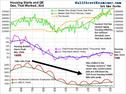 Housing Market Epitomizes Fed's Failure - Click to enlarge