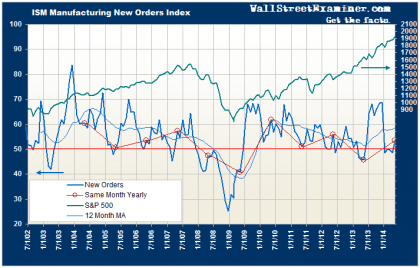ISM New Orders Revised- Click to enlarge
