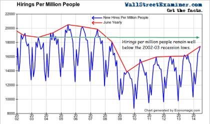 Hirings Per Million People - Click to enlarge