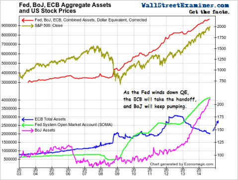 Central Bank Pumping Flows To US Stocks- Click to enlarge