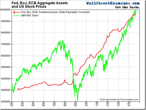 Fed, ECB, BoJ Combined Total Assets- Click to enlarge