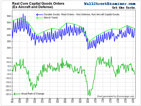 Real Core Capital Goods- Click to enlarge