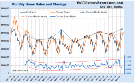 Monthly Home Sales- Click to enlarge