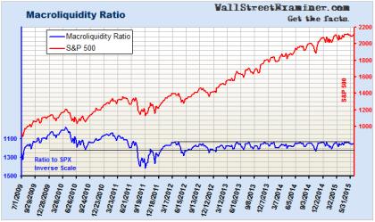 Macroliquidity Ratio- Click to enlarge