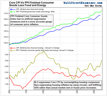 Inflation is Worse Than They Say- Click to enlarge