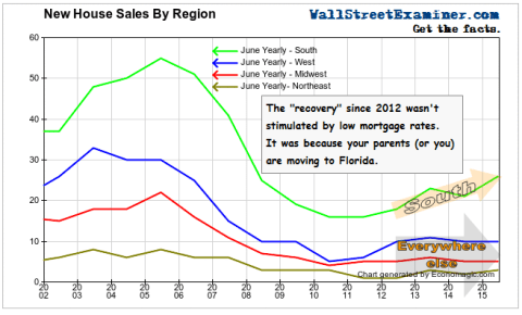 New House Sales By Region- Click to enlarge