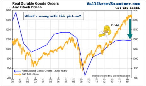 Real Durable Goods Orders- Click to enlarge