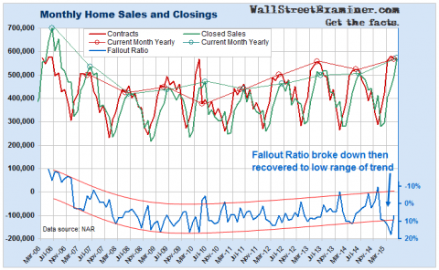 Contracts and Closings- Click to enlarge