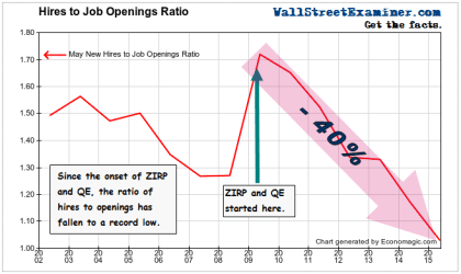 Hires to Job Openings Ratio- May - Click to enlarge