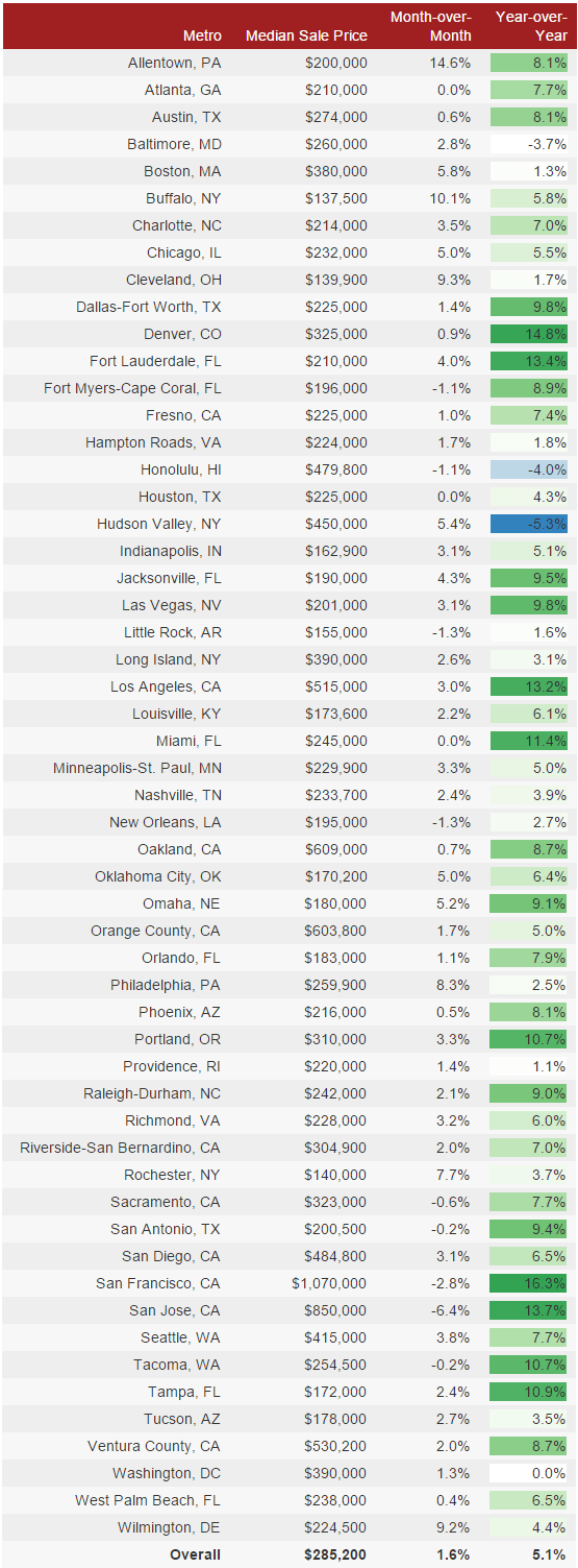 MLS Contract Prices- 55 Metros