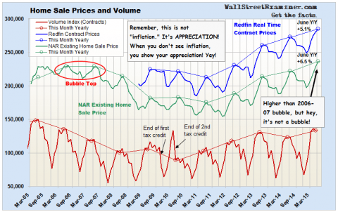 Home Sale Prices and Volume - Click to enlarge