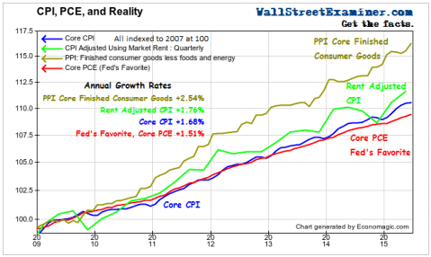 CPI, PCE and Reality- Click to enlarge