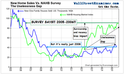 How Survivorship Bias Infects The NAHB Survey- Click to enlarge