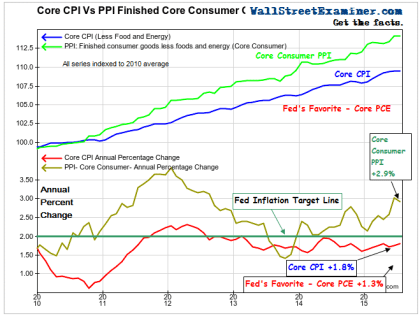 Measuring The Inflation Reality Gap