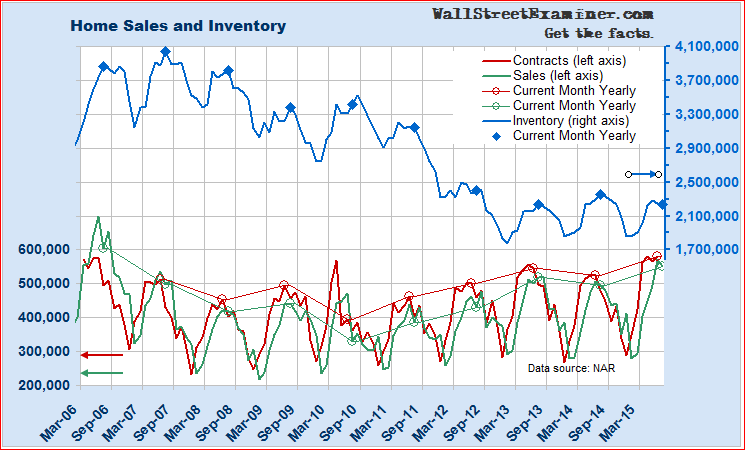 Sales Heavy, Inventory Record Low