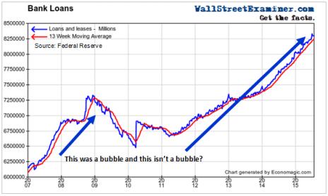 Bank Lending Bubble Rages On
