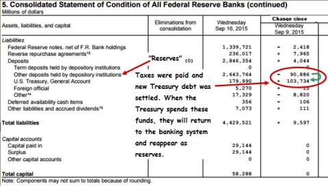 Fed Liabilities Week Ended September 16