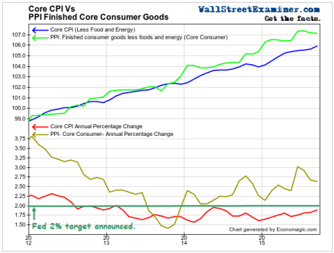 Core CPI Vs. Reality - Click to enlarge