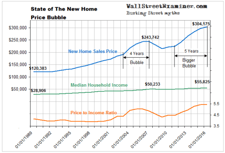 State of the New Home Price Bubble - Click to enlarge