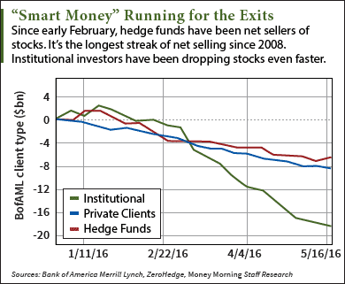 A Stock Market Crash Is Near When Hedge Fund Managers Do This