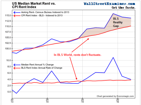 Actual Rents Vs. BLS Fantasy- Click to enlarge