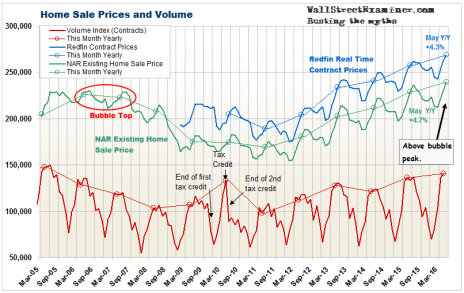 House Prices Inflating- Click to enlarge