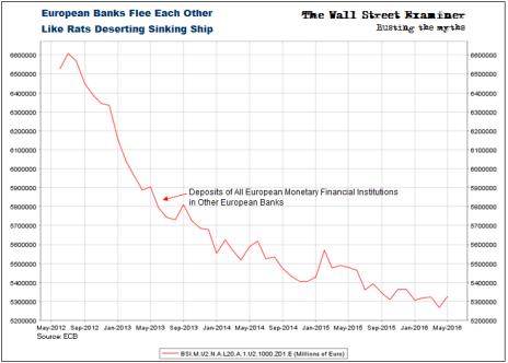 European Banks Deserting Other Banks- Click to enlarge