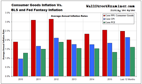 Consumer Goods Inflation Vs. BLS and Fed Fantasy Inflation- Click to enlarge
