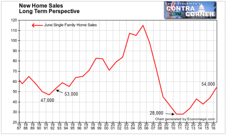New Home Sales Long Term- Click to enlarge