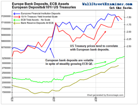 European Bank Deposits, QE and US Treasuries- Click to enlarge