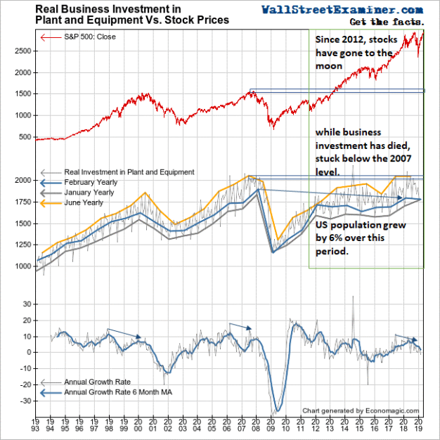 Chart of Real Business Investment