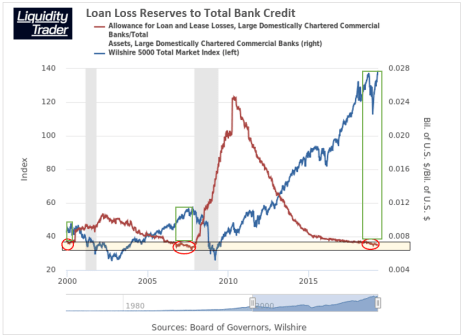 Loan Loss Reserve Percentage