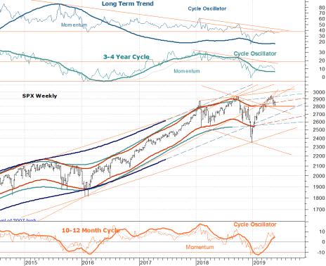 Stock Market Long Term Chart