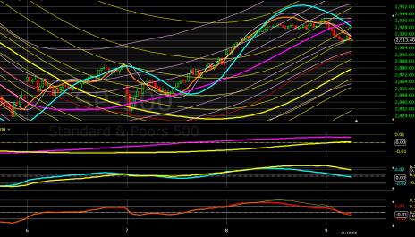 Today's Stock Market Chart Pattern