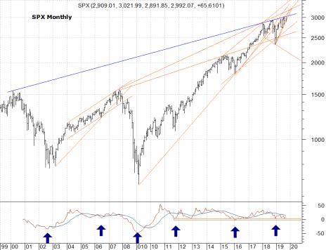 Stock Market Permanently High Plateau Chart