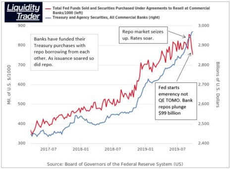 Fed QE rescued the banks