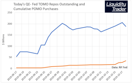 Fed Repos (TOMO) and POMO Outstanding