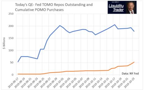 Federal Reserve Repo