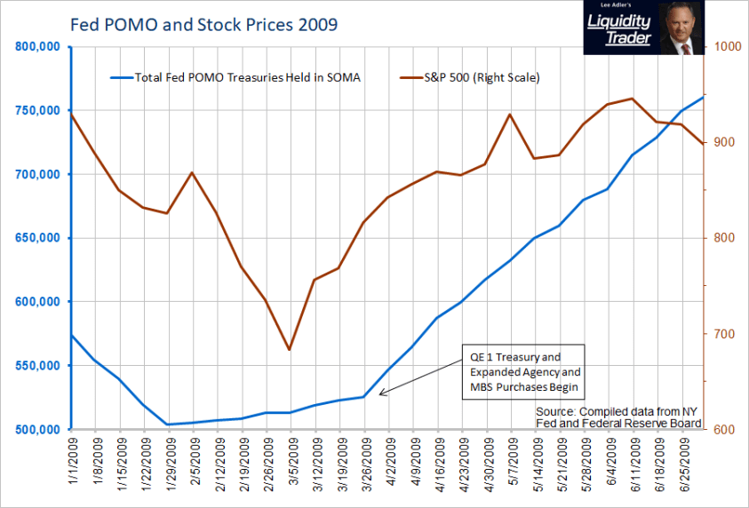 Fed POMO QE and Stock Prices 2009