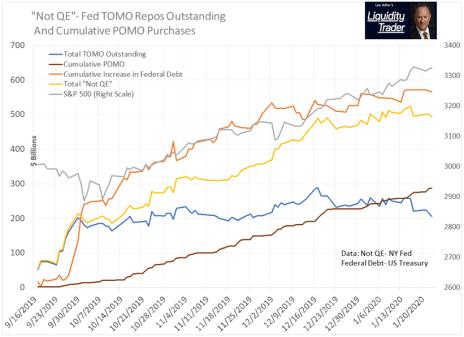 Fed Not QE