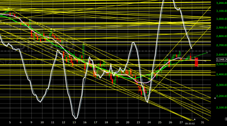 S&P 500 Hourly Chart