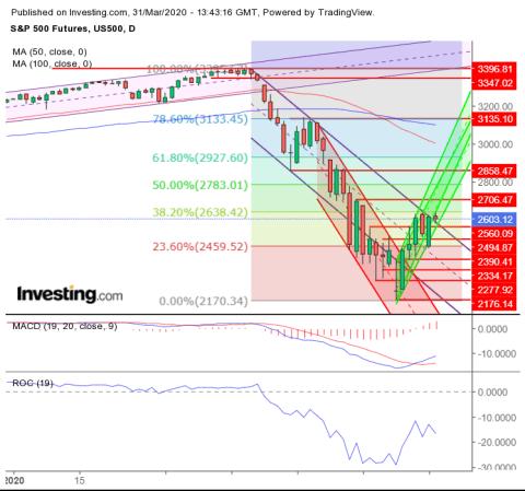 ES Futures Chart