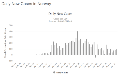 Daily New Covid 19 Cases Norway