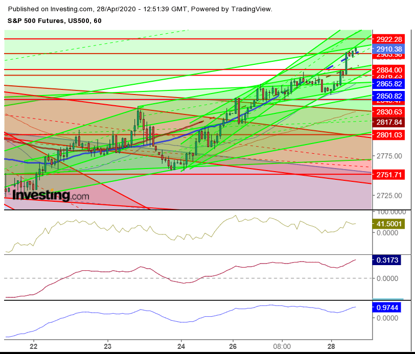 ES Futures Hourly Chart