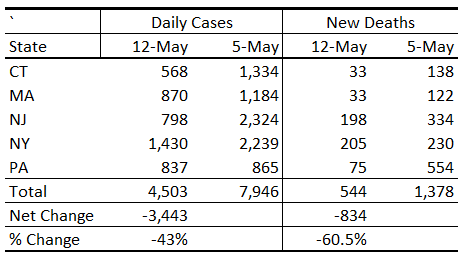 COVID19 Cases and Deaths May 12, Northeast US