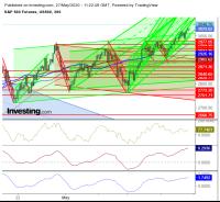 S&P Futures Chart May 27