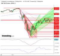 Daily S&P ES Chart