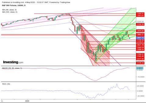 S&P 500 ES Futures Chart