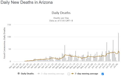 Arizona Covid 19 Deaths