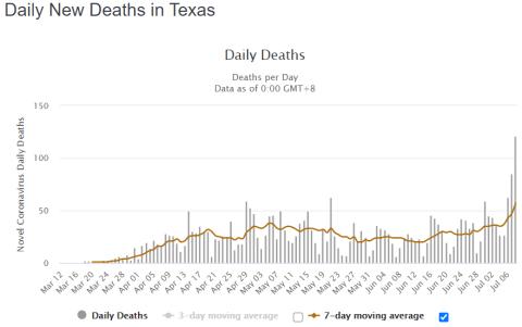 Texas Covid 19 Deaths